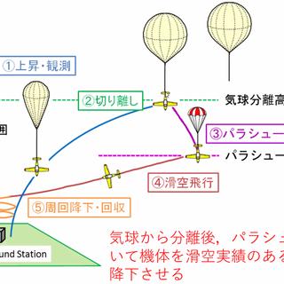 気球浮揚式UAV訓練@久住滑空場