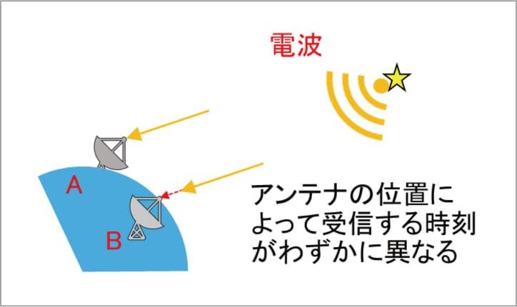 VLBI観測のイメージ図